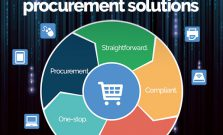 Meet Our Revolutionary Procurement Solutions